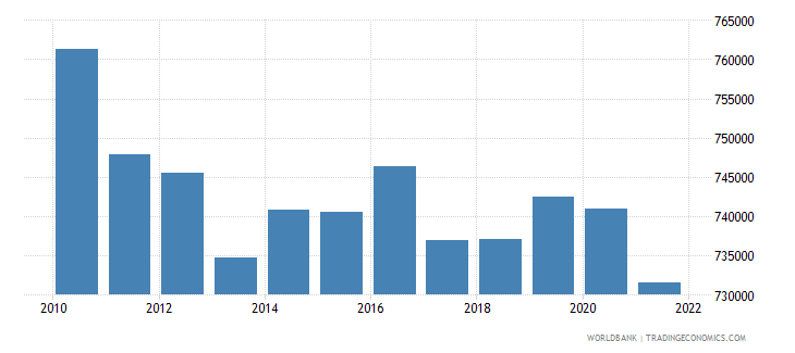 lithuania labor force female wb data