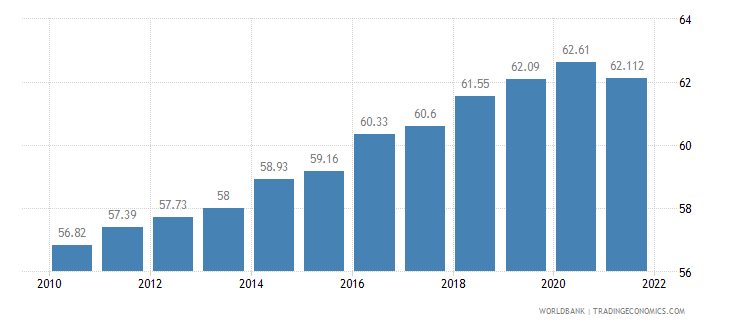 lithuania labor participation rate total percent of total population ages 15 plus  wb data