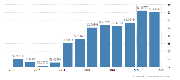 lithuania manufactures exports percent of merchandise exports wb data