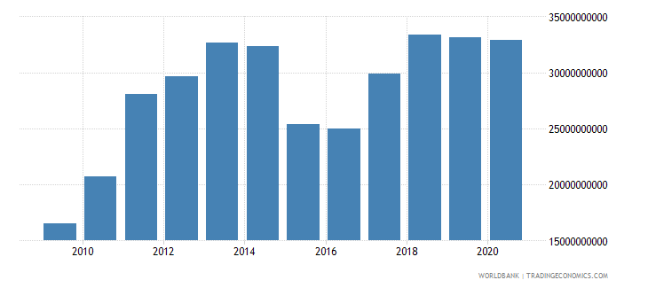 lithuania merchandise exports by the reporting economy us dollar wb data