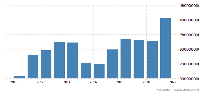 lithuania merchandise exports us dollar wb data