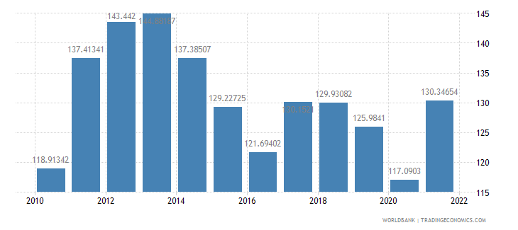 lithuania merchandise trade percent of gdp wb data