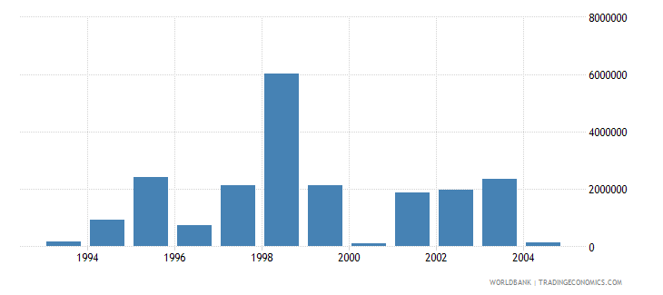 lithuania net bilateral aid flows from dac donors finland us dollar wb data