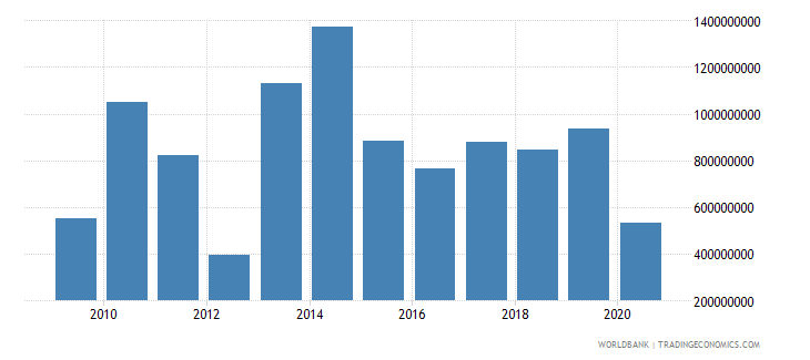 lithuania net current transfers from abroad us dollar wb data
