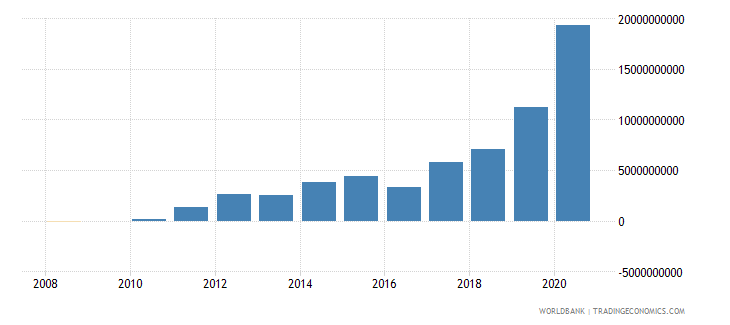 lithuania net foreign assets current lcu wb data