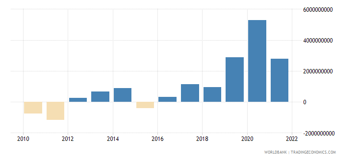 lithuania net trade in goods and services bop us dollar wb data