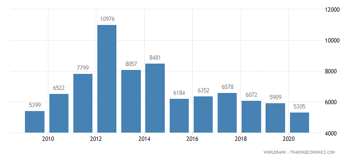 lithuania new businesses registered number wb data