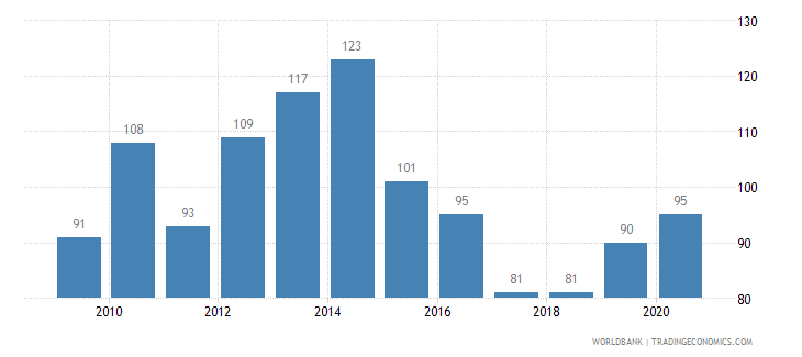 lithuania patent applications residents wb data