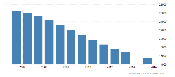 lithuania population age 14 female wb data