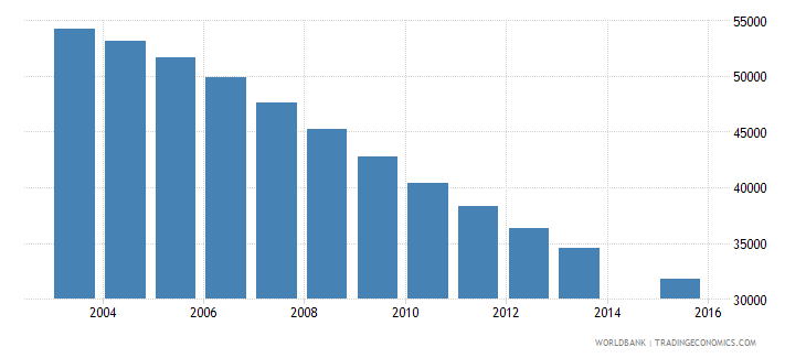 lithuania population age 14 total wb data