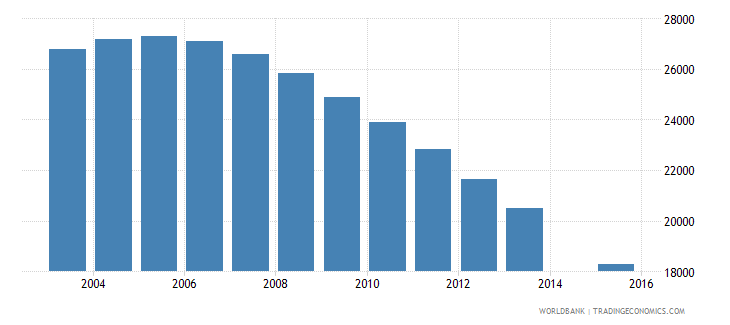 lithuania population age 18 female wb data