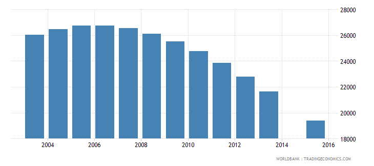 lithuania population age 19 female wb data