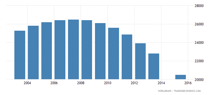 lithuania population age 20 female wb data