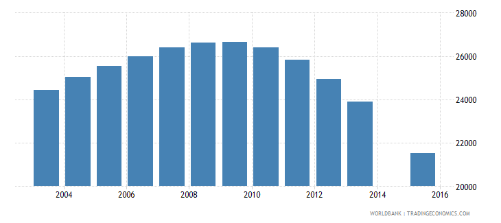 lithuania population age 21 female wb data