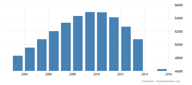 lithuania population age 22 total wb data