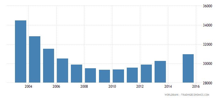 lithuania population age 4 total wb data