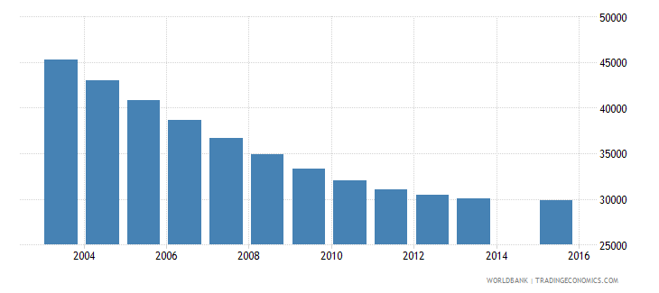 lithuania population age 9 total wb data