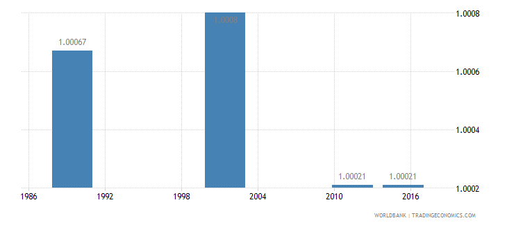 lithuania ratio of young literate females to males percent ages 15 24 wb data