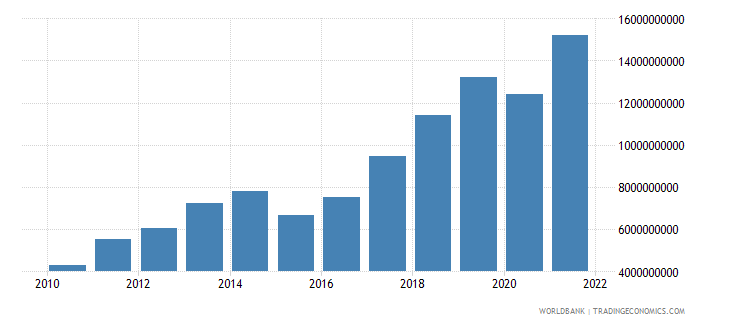 lithuania service exports bop us dollar wb data