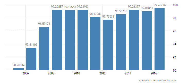 lithuania total enrollment primary male percent net wb data