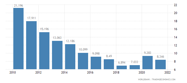 lithuania unemployment male percent of male labor force wb data