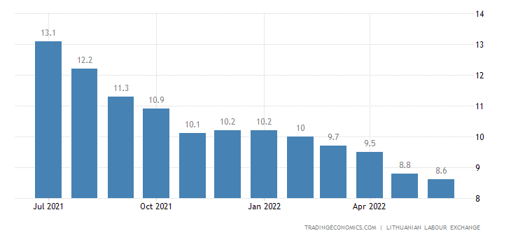 Lithuania Unemployment Rate
