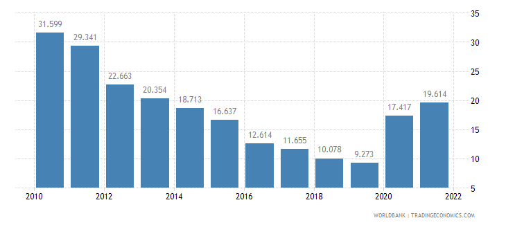 lithuania unemployment youth female percent of female labor force ages 15 24 wb data