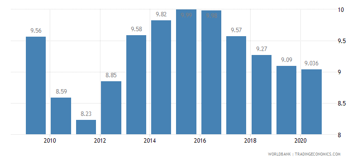 lithuania vulnerable employment total percent of total employment wb data