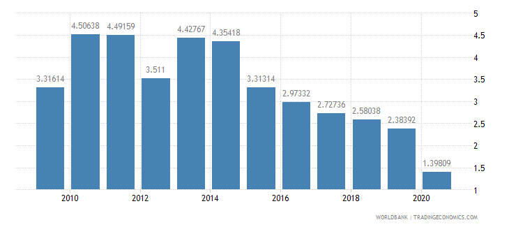 lithuania workers remittances and compensation of employees received percent of gdp wb data