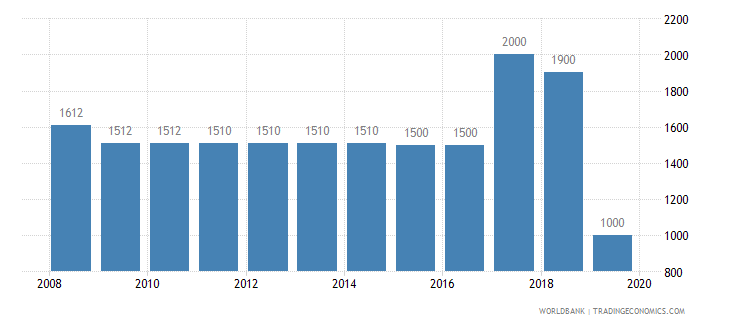 luxembourg armed forces personnel total wb data