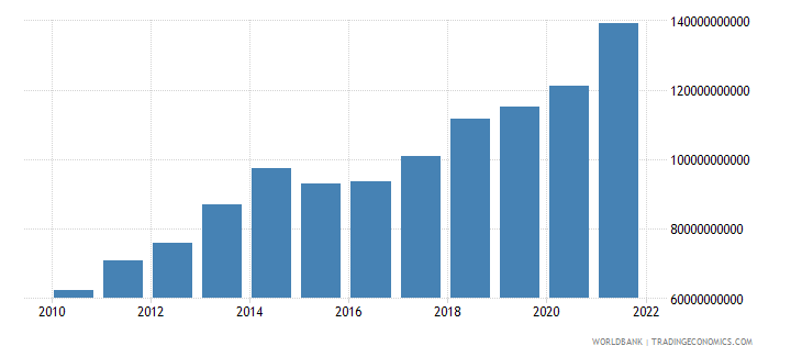 luxembourg commercial service exports us dollar wb data