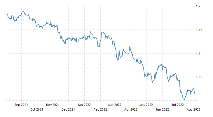 Euro Exchange Rate | EUR/USD | Luxembourg