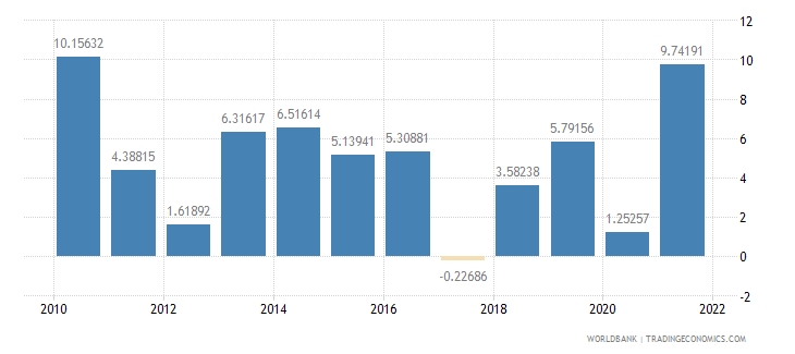 luxembourg exports of goods and services annual percent growth wb data