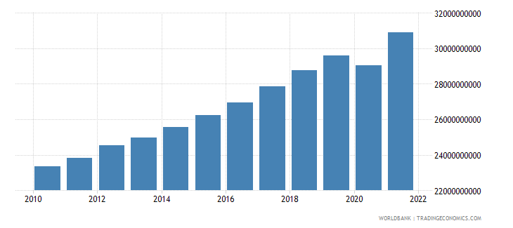 luxembourg final consumption expenditure constant lcu wb data