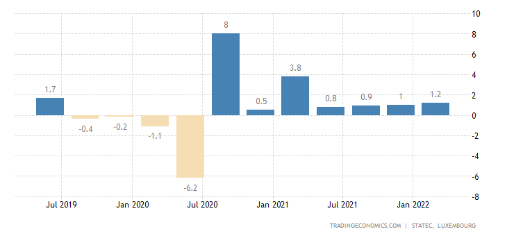 Luxembourg GDP Growth Rate