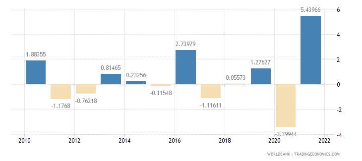 luxembourg gdp per capita growth annual percent wb data