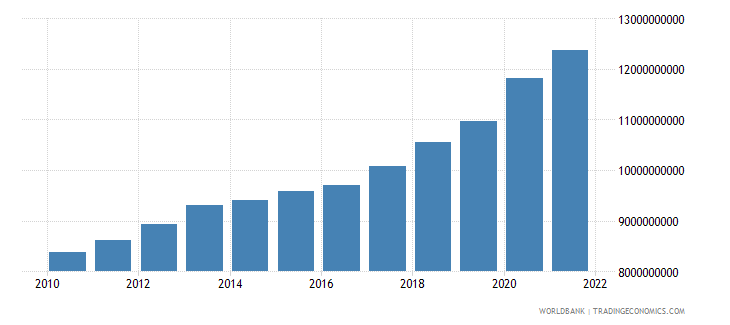 luxembourg general government final consumption expenditure constant 2000 us dollar wb data