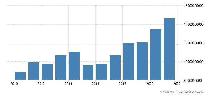 luxembourg general government final consumption expenditure us dollar wb data