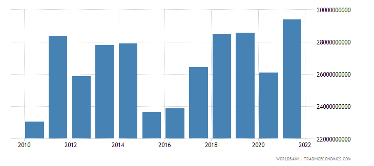 luxembourg goods exports bop us dollar wb data