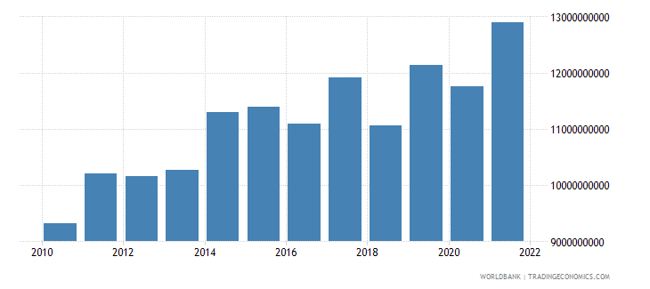 luxembourg gross capital formation constant 2000 us dollar wb data