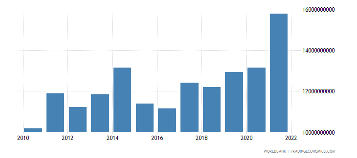 luxembourg gross capital formation us dollar wb data