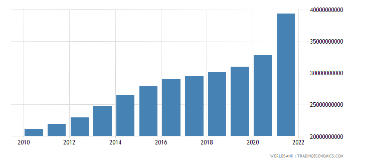 luxembourg gross domestic savings current lcu wb data