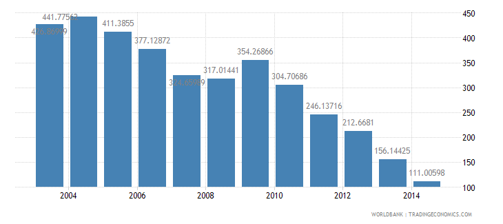 luxembourg health expenditure total percent of gdp wb data
