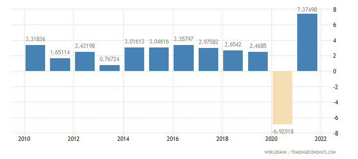 luxembourg household final consumption expenditure annual percent growth wb data
