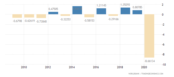 luxembourg household final consumption expenditure per capita growth annual percent wb data