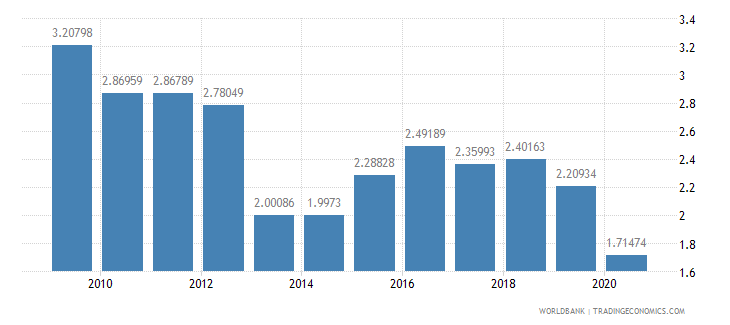 luxembourg ict goods exports percent of total goods exports wb data