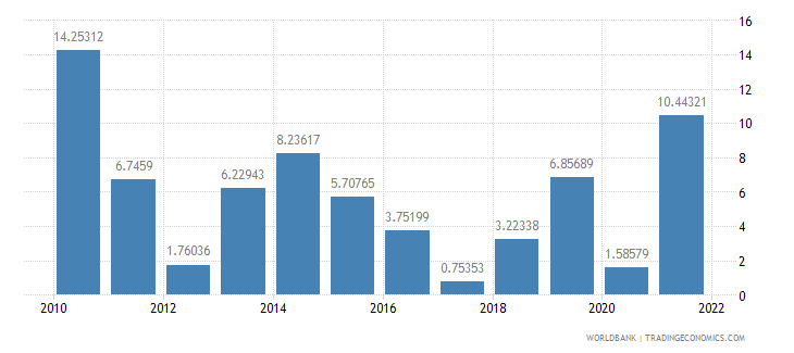 luxembourg imports of goods and services annual percent growth wb data