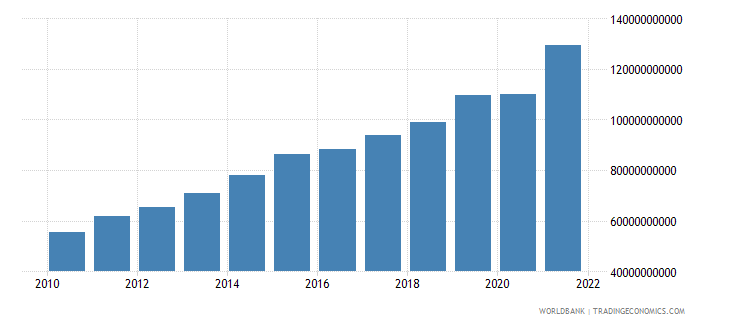 luxembourg imports of goods and services current lcu wb data