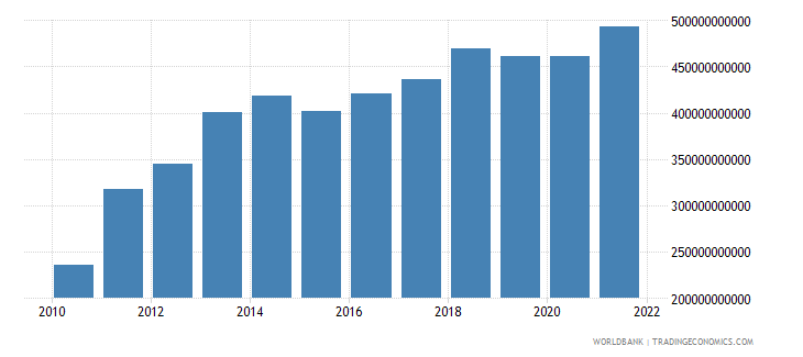 luxembourg imports of goods services and income bop us dollar wb data