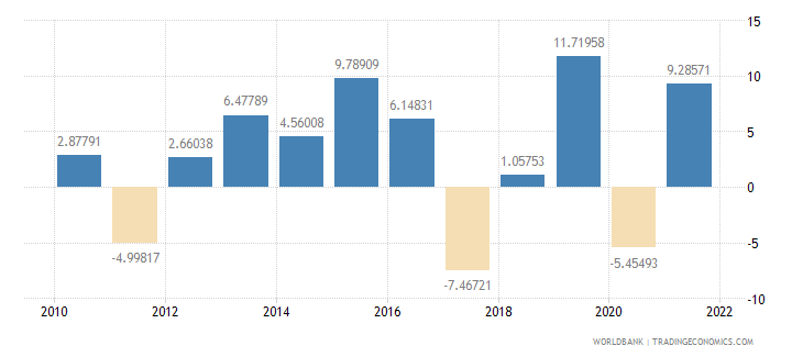 luxembourg industry value added annual percent growth wb data